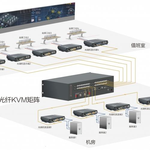 光纤KVM矩阵系统