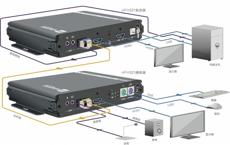 HFH321