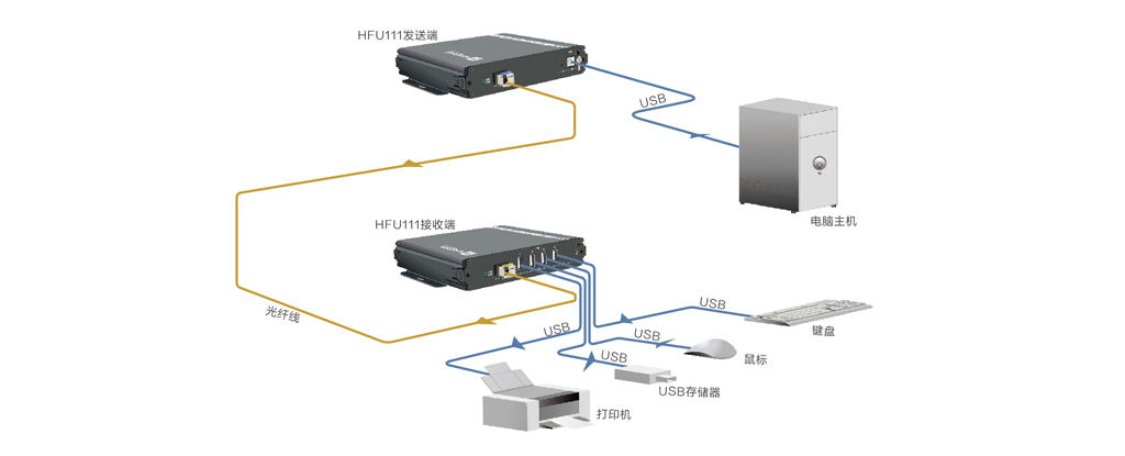 USB2.0光端机拓扑图