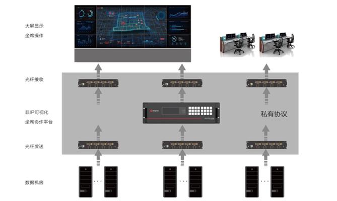 物理隔离KVM坐席系统