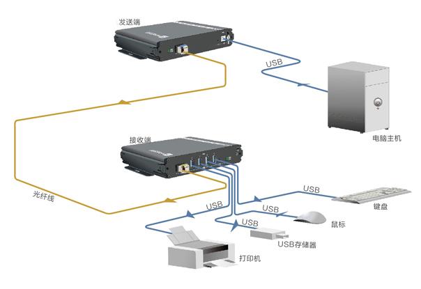 USB3.0光端机拓扑图(移动)