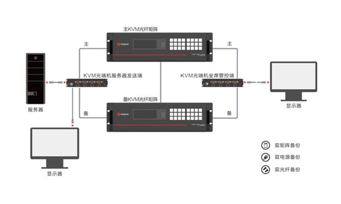 双矩阵双光纤双电源备份坐席系统