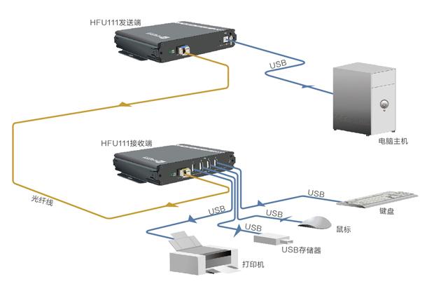 USB2.0光端机拓扑图(移动)